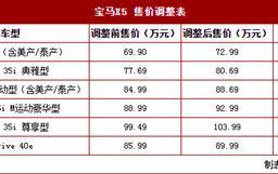 宝马X5/X6全系价格调整 最高涨8.09万